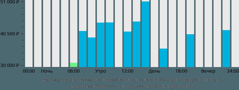 Динамика цен в зависимости от времени вылета из Форт-Лодердейла в Москву