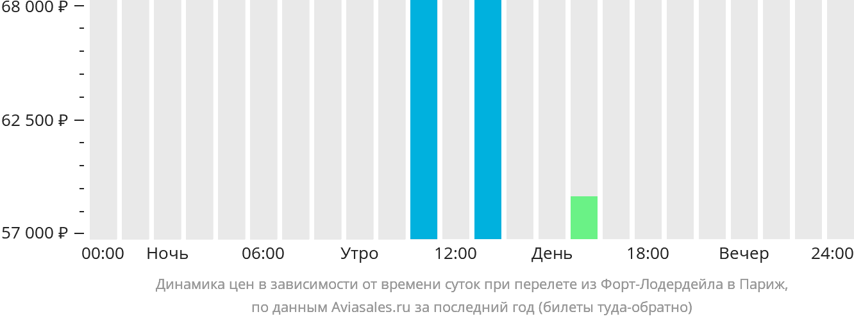 Динамика цен в зависимости от времени вылета из Форт-Лодердейла в Париж