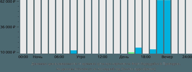 Динамика цен в зависимости от времени вылета из Форт-Лодердейла в Провиденс