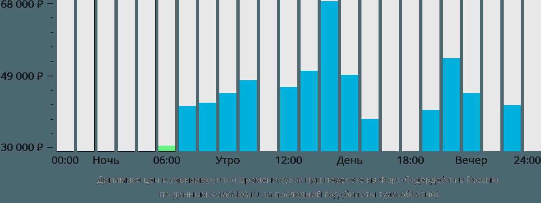 Динамика цен в зависимости от времени вылета из Форт-Лодердейла в Россию