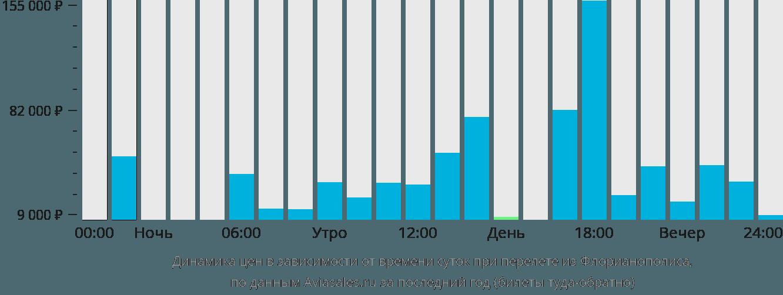 Динамика цен в зависимости от времени вылета из Флорианополиса