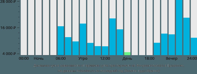 Динамика цен в зависимости от времени вылета из Флорианополиса в Бразилию