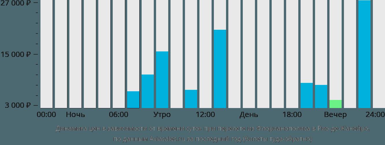 Динамика цен в зависимости от времени вылета из Флорианополиса в Рио-де-Жанейро