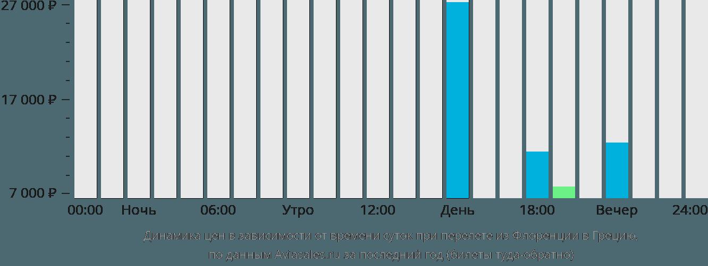 Динамика цен в зависимости от времени вылета из Флоренции в Грецию