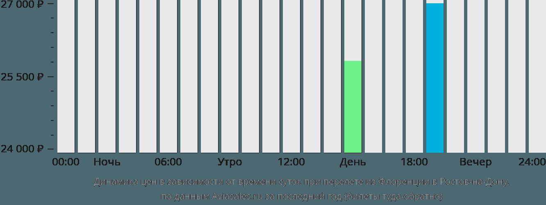Динамика цен в зависимости от времени вылета из Флоренции в Ростов-на-Дону