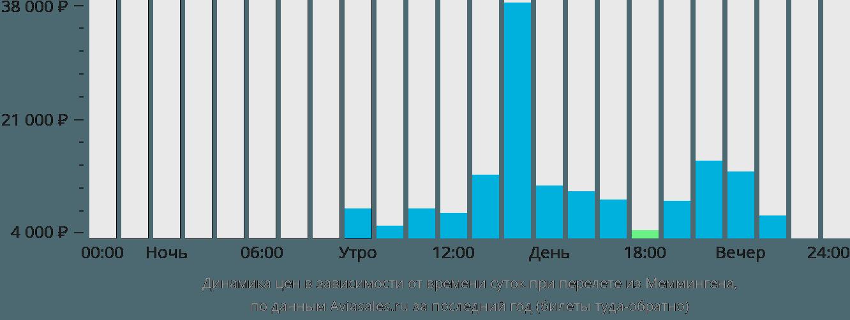 Динамика цен в зависимости от времени вылета из Меммингена