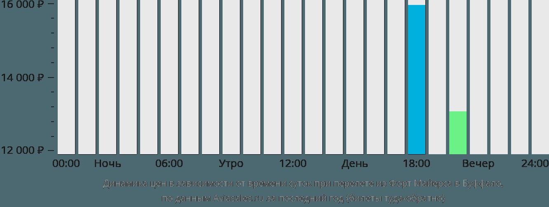 Динамика цен в зависимости от времени вылета из Форт Майерса в Буффало
