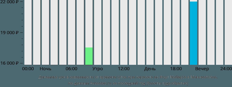 Динамика цен в зависимости от времени вылета из Форт Майерса в Миннеаполис