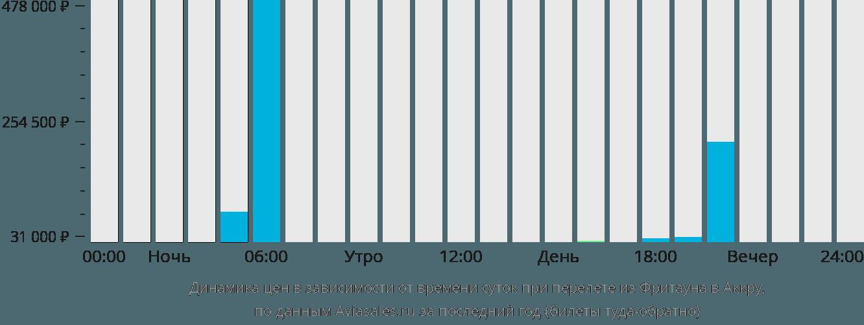 Динамика цен в зависимости от времени вылета из Фритауна в Аккру