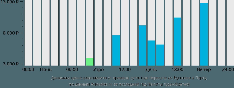 Динамика цен в зависимости от времени вылета из Фуншала в Порту