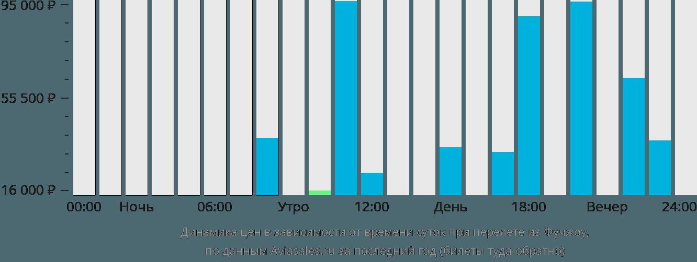 Динамика цен в зависимости от времени вылета из Фучжоу