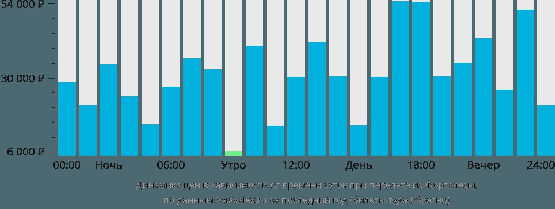 Динамика цен в зависимости от времени вылета из Форталезы