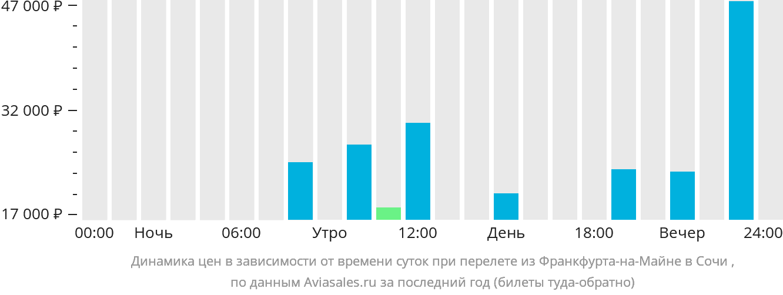 Динамика цен в зависимости от времени вылета из Франкфурта-на-Майне в Сочи
