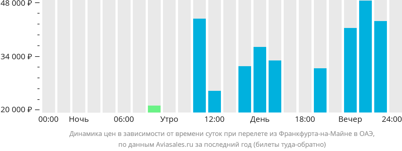 Динамика цен в зависимости от времени вылета из Франкфурта-на-Майне в ОАЭ
