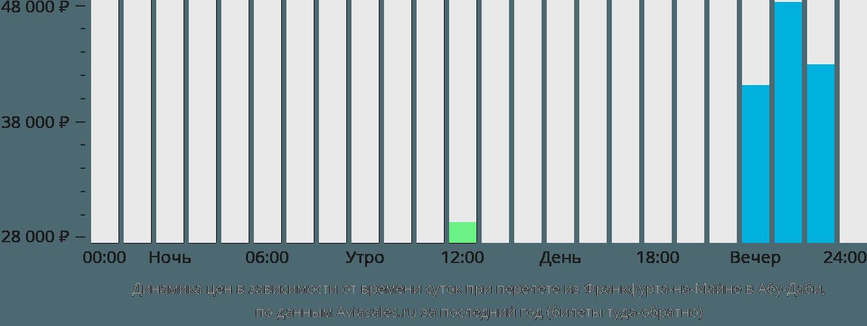 Динамика цен в зависимости от времени вылета из Франкфурта-на-Майне в Абу-Даби