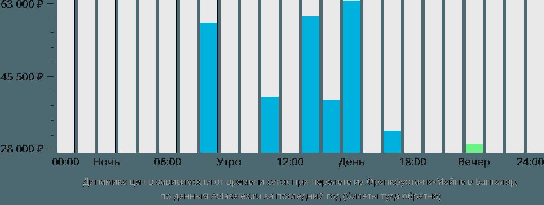 Динамика цен в зависимости от времени вылета из Франкфурта-на-Майне в Бангалор