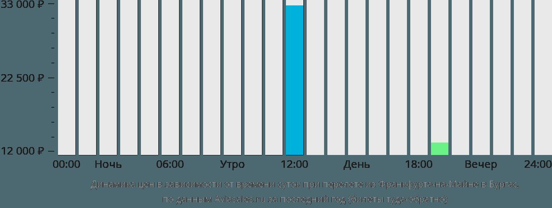 Динамика цен в зависимости от времени вылета из Франкфурта-на-Майне в Бургас
