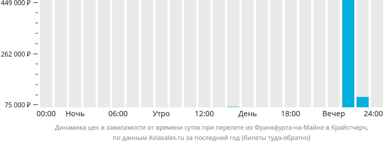 Динамика цен в зависимости от времени вылета из Франкфурта-на-Майне в Крайстчерч