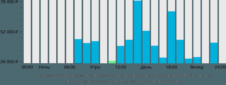Динамика цен в зависимости от времени вылета из Франкфурта-на-Майне в Китай