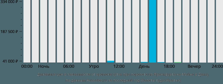 Динамика цен в зависимости от времени вылета из Франкфурта-на-Майне в Дакку