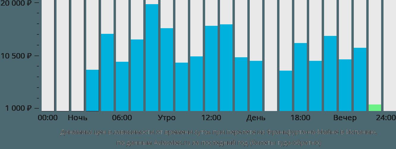Динамика цен в зависимости от времени вылета из Франкфурта-на-Майне в Испанию