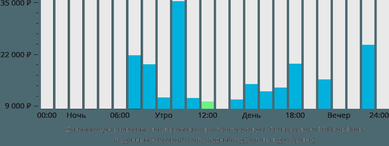 Динамика цен в зависимости от времени вылета из Франкфурта-на-Майне в Киев