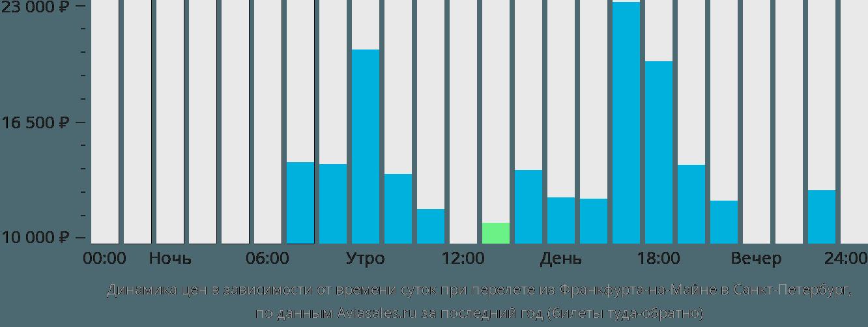 Динамика цен в зависимости от времени вылета из Франкфурта-на-Майне в Санкт-Петербург