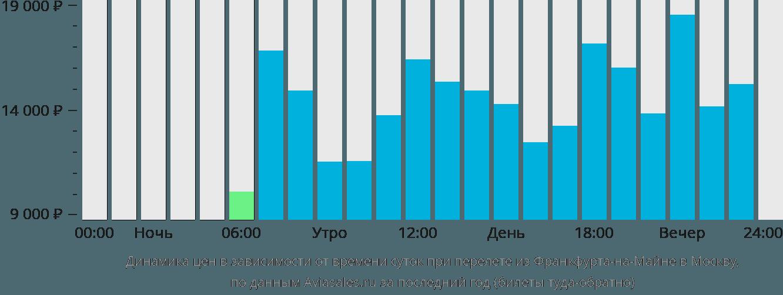 Динамика цен в зависимости от времени вылета из Франкфурта-на-Майне в Москву