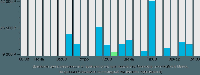 Динамика цен в зависимости от времени вылета из Франкфурта-на-Майне в Минск