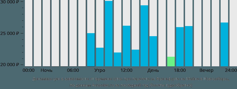 Динамика цен в зависимости от времени вылета из Франкфурта-на-Майне в Новосибирск