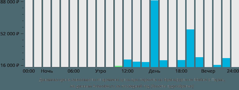 Динамика цен в зависимости от времени вылета из Франкфурта-на-Майне в Пермь