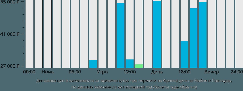 Динамика цен в зависимости от времени вылета из Франкфурта-на-Майне в Павлодар