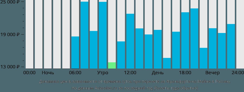 Динамика цен в зависимости от времени вылета из Франкфурта-на-Майне в Россию