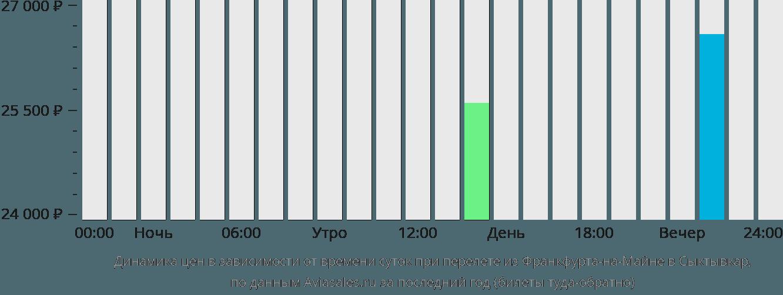 Динамика цен в зависимости от времени вылета из Франкфурта-на-Майне в Сыктывкар