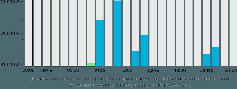 Динамика цен в зависимости от времени вылета из Франкфурта-на-Майне в Санто-Доминго
