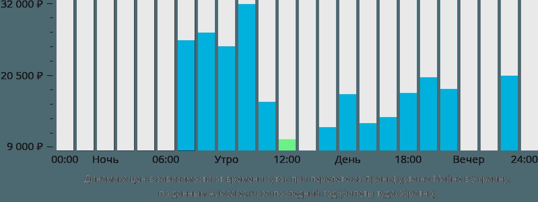 Динамика цен в зависимости от времени вылета из Франкфурта-на-Майне в Украину
