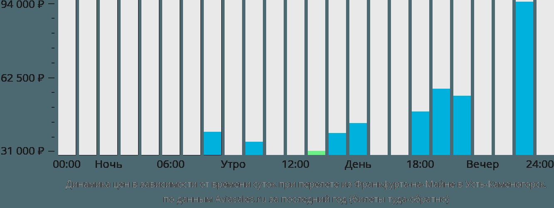 Динамика цен в зависимости от времени вылета из Франкфурта-на-Майне в Усть-Каменогорск