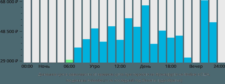 Динамика цен в зависимости от времени вылета из Франкфурта-на-Майне в США