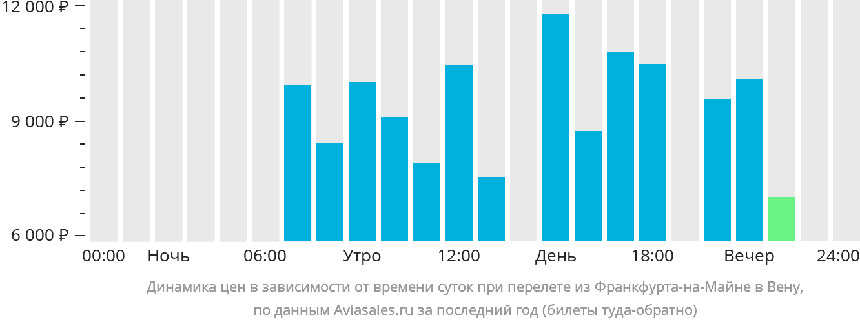 Динамика цен в зависимости от времени вылета из Франкфурта-на-Майне в Вену