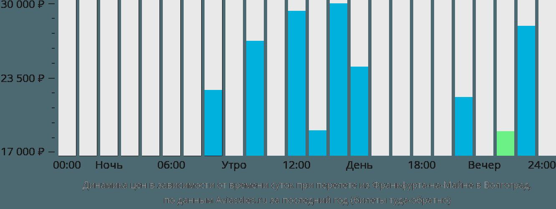 Динамика цен в зависимости от времени вылета из Франкфурта-на-Майне в Волгоград