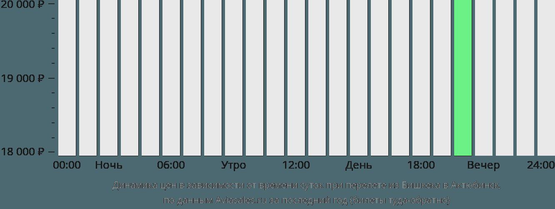 Динамика цен в зависимости от времени вылета из Бишкека в Актюбинск