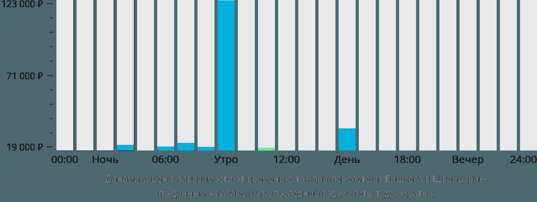 Динамика цен в зависимости от времени вылета из Бишкека в Швейцарию