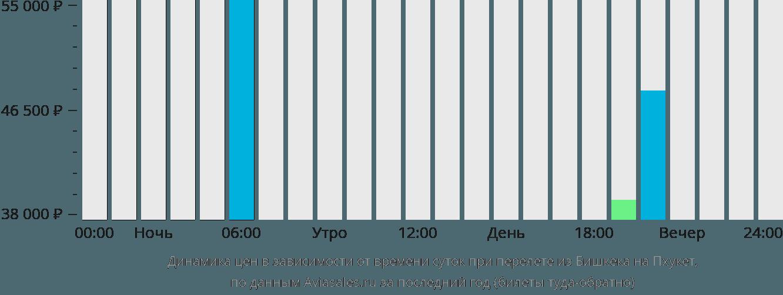 Динамика цен в зависимости от времени вылета из Бишкека на Пхукет