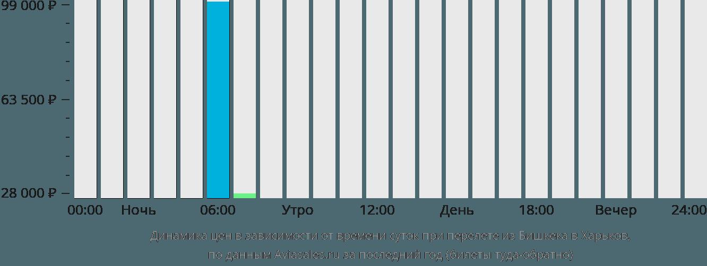 Динамика цен в зависимости от времени вылета из Бишкека в Харьков