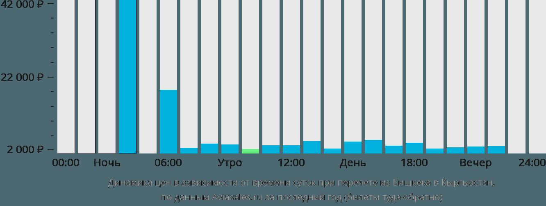 Динамика цен в зависимости от времени вылета из Бишкека в Кыргызстан