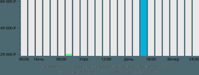 Динамика цен в зависимости от времени вылета из Бишкека в Марсель