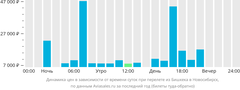 Динамика цен в зависимости от времени вылета из Бишкека в Новосибирск