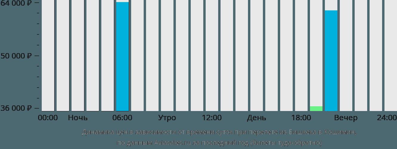Динамика цен в зависимости от времени вылета из Бишкека в Хошимин