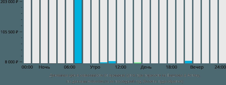 Динамика цен в зависимости от времени вылета из Бишкека в Астану