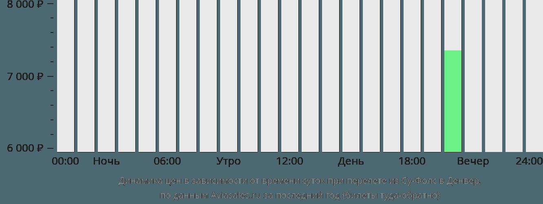 Динамика цен в зависимости от времени вылета из Су-Фолс в Денвер